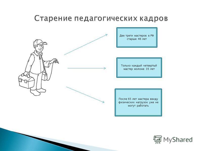 Только каждый четвертый мастер моложе 35 лет После 65 лет мастера ввиду физических нагрузок уже не могут работать Две трети мастеров в РФ старше 46 лет