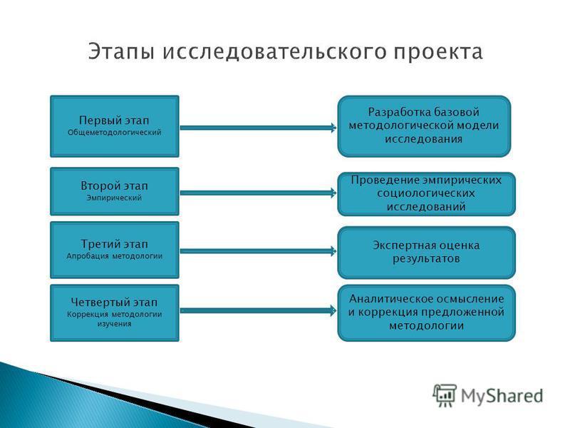 Первый этап Общеметодологический Разработка базовой методологической модели исследования Второй этап Эмпирический Третий этап Апробация методологии Четвертый этап Коррекция методологии изучения Проведение эмпирических социологических исследований Экс