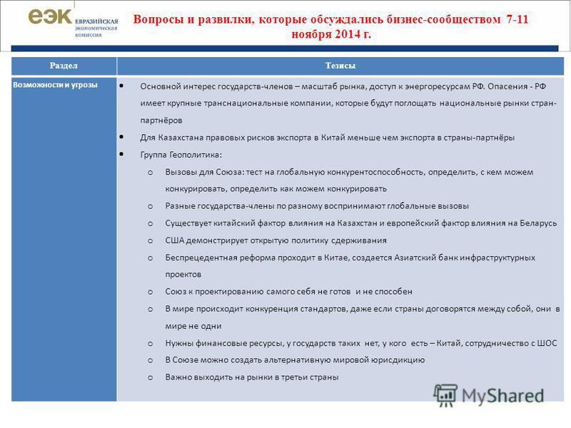 Вопросы и развилки, которые обсуждались бизнес-сообществом 7-11 ноября 2014 г. Раздел Тезисы Возможности и угрозы Основной интерес государств-членов – масштаб рынка, доступ к энергоресурсам РФ. Опасения - РФ имеет крупные транснациональные компании,