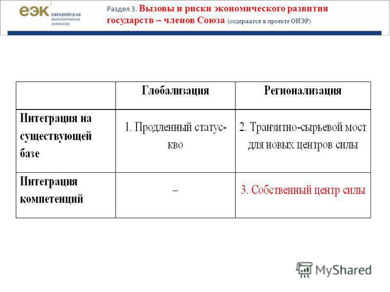 Раздел 3. Вызовы и риски экономического развития государств – членов Союза (содержатся в проекте ОНЭР)