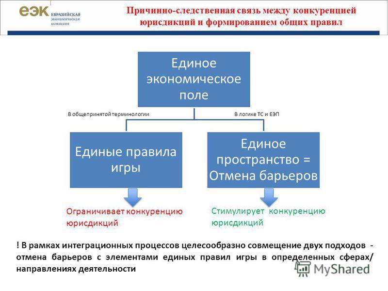 Причинно-следственная связь между конкуренцией юрисдикций и формированием общих правил Единое экономическое поле Единые правила игры Единое пространство = Отмена барьеров В общепринятой терминологииВ логике ТС и ЕЭП Ограничивает конкуренцию юрисдикци