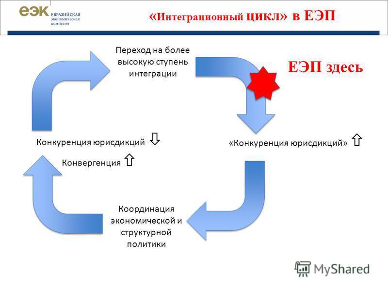 « Интеграционный цикл» в ЕЭП 22 Переход на более высокую ступень интеграции Конкуренция юрисдикций Конвергенция Координация экономической и структурной политики «Конкуренция юрисдикций» ЕЭП здесь