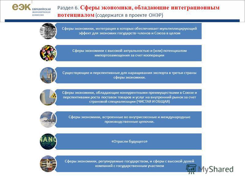 Раздел 6. Сферы экономики, обладающие интеграционным потенциалом (содержатся в проекте ОНЭР) Сферы экономики, интеграция в которых обеспечивает мультиплицирующий эффект для экономик государств–членов и Союза в целом Сферы экономики с высокой актуальн
