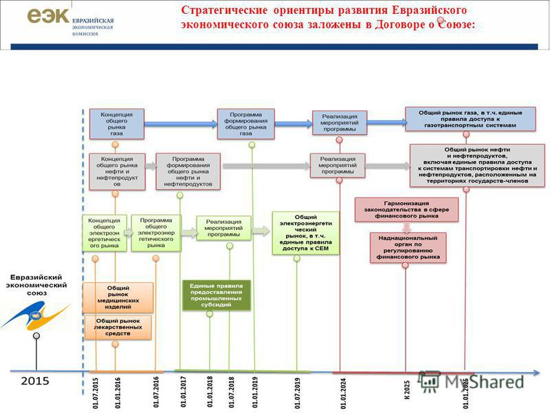 Стратегические ориентиры развития Евразийского экономического союза заложены в Договоре о Союзе: