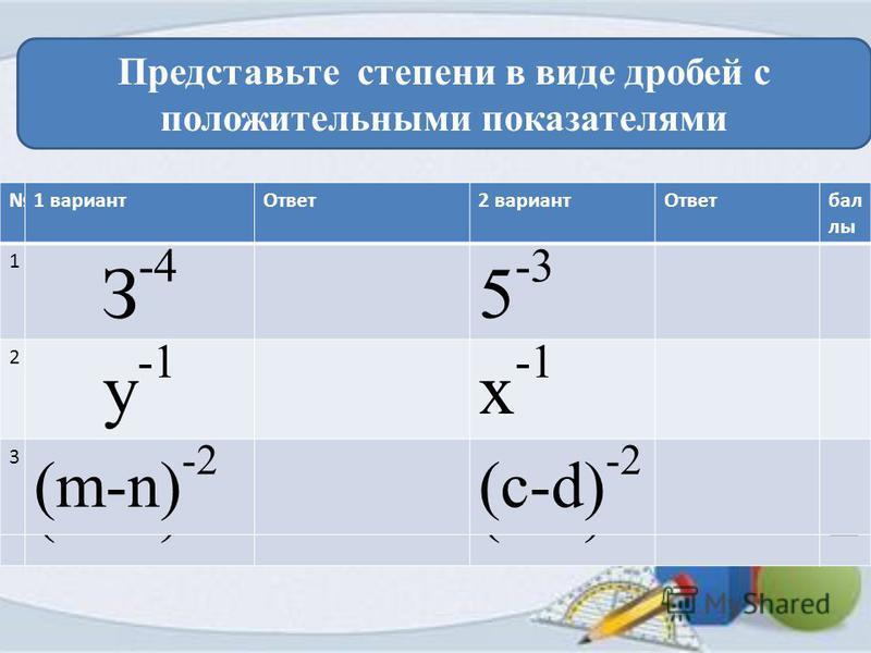 Представьте степени в виде дробей с положительными показателями 1 вариант 2 вариант баллы 1 З -4 1 /3 4 5 -3 1/5 3 1 2 у -1 1 /yx -1 1/х 1 3 (m-n) -2 1/(m-n) 2 (c-d) -2 1/(c-d) 2 2 1 вариант Ответ 2 вариант Ответбал лы 1 З -4 5 -3 2 у -1 x -1 3 (m-n)