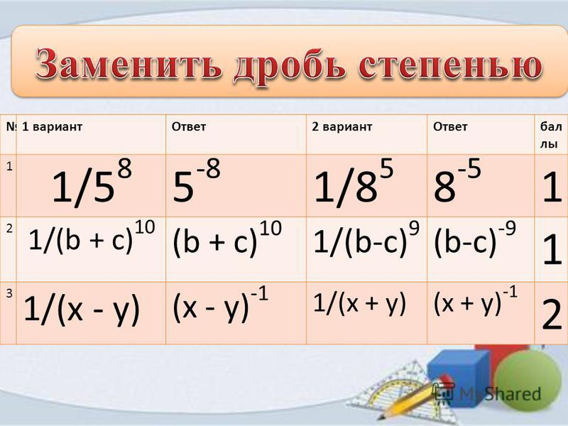 1 вариант Ответ 2 вариант Ответбал лы 1 1/5 8 1/8 5 2 1/(b + с) 10 1/(b-с) 9 3 1/(х - у) 1/(х + у) 1 вариант Ответ 2 вариант Ответбал лы 1 1/5 8 5 -8 1/8 5 8 -5 1 2 1/(b + с) 10 (b + с) 10 1/(b-с) 9 (b-с) -9 1 3 1/(х - у) (х - у) -1 1/(х + у)(х + у)