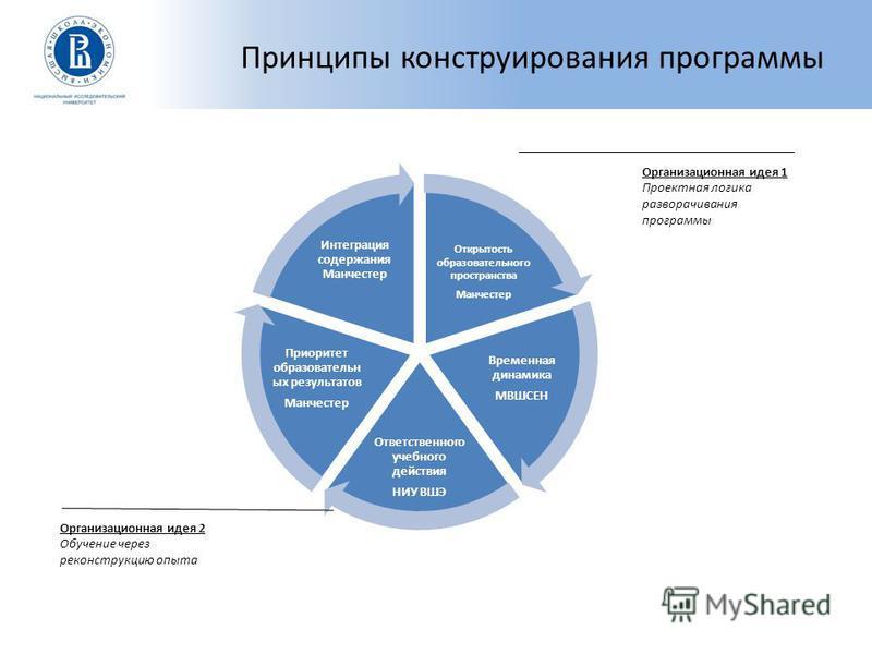 Высшая школа экономики, Москва, 2015 Сложились принципы конструирования программ подготовки лидеров образования Открытость образовательного пространства Манчестер Временная динамика МВШСЕН Ответственного учебного действия НИУ ВШЭ Приоритет образовате