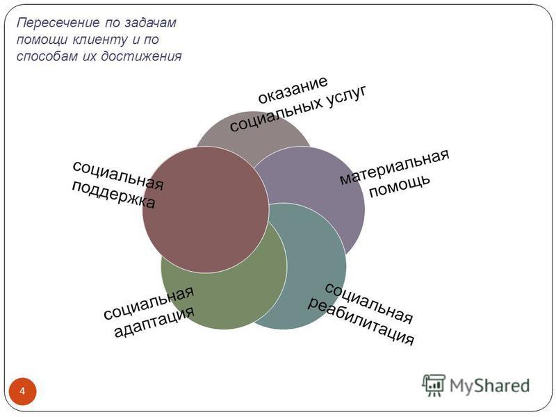 Пересечение по задачам помощи клиенту и по способам их достижения 4