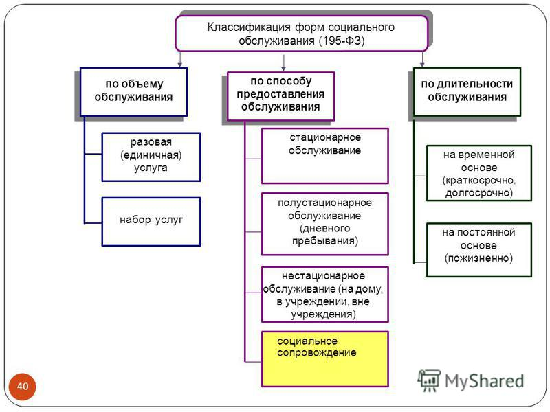 Классификация форм социального обслуживания (195-ФЗ) по объему обслуживания по способу предоставления обслуживания по длительности обслуживания разовая (единичная) услуга набор услуг стационарное обслуживание нестационарное обслуживание (на дому, в у