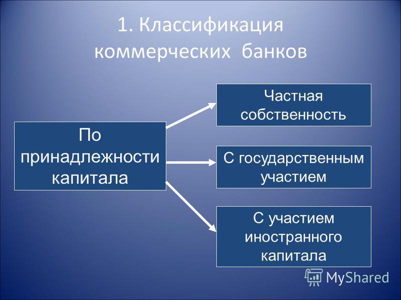 1. Классификация коммерческих банков По принадлежности капитала Частная собственность С государственным участием С участием иностранного капитала