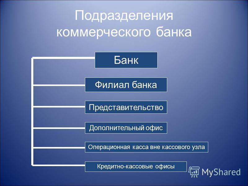 Подразделения коммерческого банка Банк Филиал банка Представительство Дополнительный офис Операционная касса вне кассового узла Кредитно-кассовые офисы