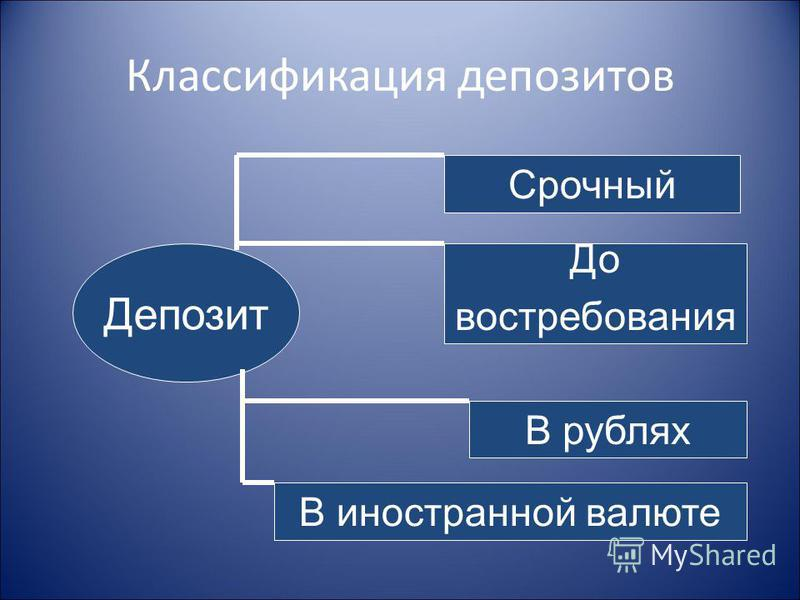 Классификация депозитов Депозит Срочный До востребования В рублях В иностранной валюте
