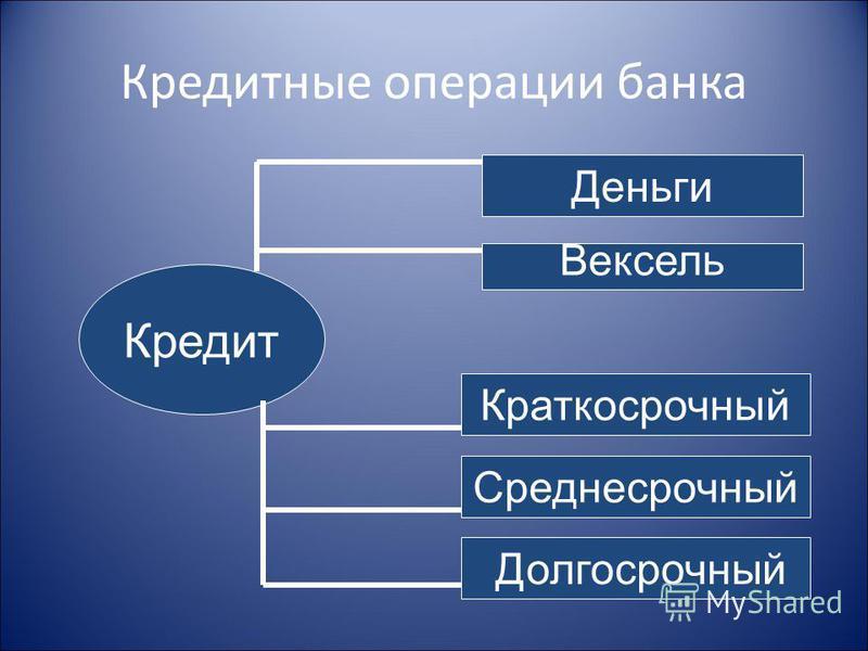 Кредитные операции банка Кредит Деньги Вексель Среднесрочный Долгосрочный Краткосрочный