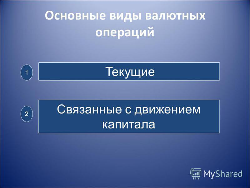 Основные виды валютных операций Текущие Связанные с движением капитала 1 2