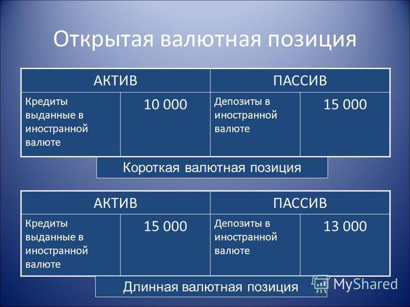 Открытая валютная позиция АКТИВПАССИВ Кредиты выданные в иностранной валюте 10 000 Депозиты в иностранной валюте 15 000 АКТИВПАССИВ Кредиты выданные в иностранной валюте 15 000 Депозиты в иностранной валюте 13 000 Короткая валютная позиция Длинная ва