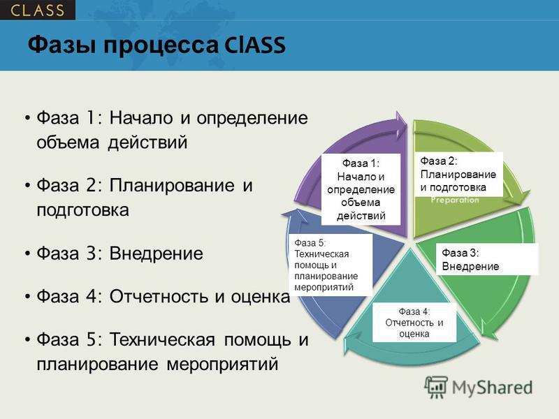 Фаза 1: Начало и определение объема действий Фаза 2: Планирование и подготовка Фаза 3: Внедрение Фаза 4: Отчетность и оценка Фаза 5: Техническая помощь и планирование мероприятий Фазы процесса ClASS Фаза 1: Начало и определение объема действий Фаза 2
