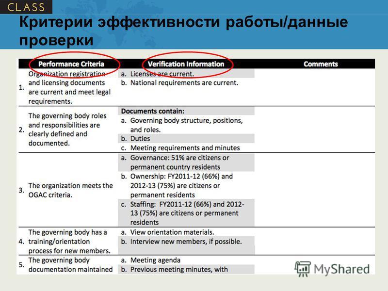 Критерии эффективности работы/данные проверки