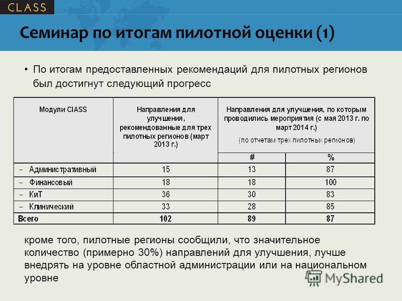 Семинар по итогам пилотной оценки (1) По итогам предоставленных рекомендаций для пилотных регионов был достигнут следующий прогресс кроме того, пилотные регионы сообщили, что значительное количество (примерно 30%) направлений для улучшения, лучше вне