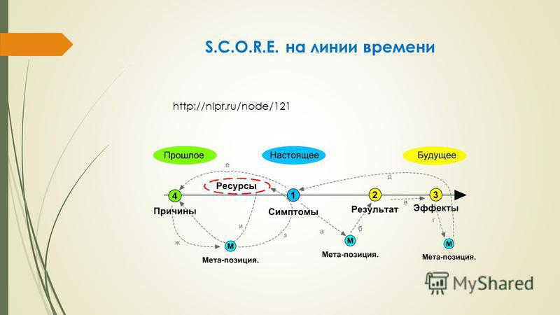 http://nlpr.ru/node/121 S.C.O.R.E. на линии времени