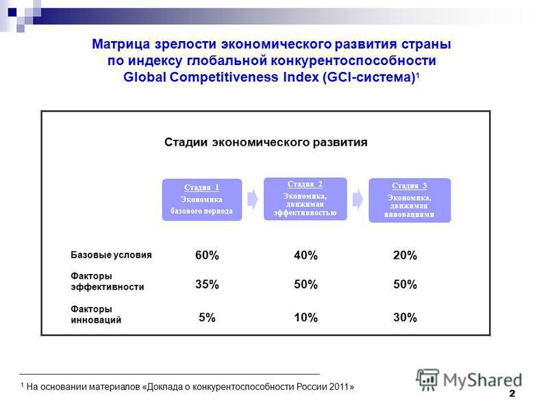 2 Матрица зрелости экономического развития страны по индексу глобальной конкурентоспособности Global Competitiveness Index (GCI-система) 1 Базовые условия 60%40%20% Факторы эффективности 35%50% Факторы инноваций 5%10%30% Стадия 1 Экономика базового п