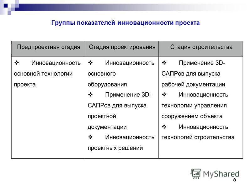 Группы показателей инновационнойсти проекта 8