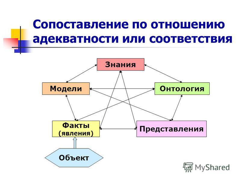 Сопоставление по отношению адекватности или соответствия Модели Факты (явления) Знания Онтология Представления Объект