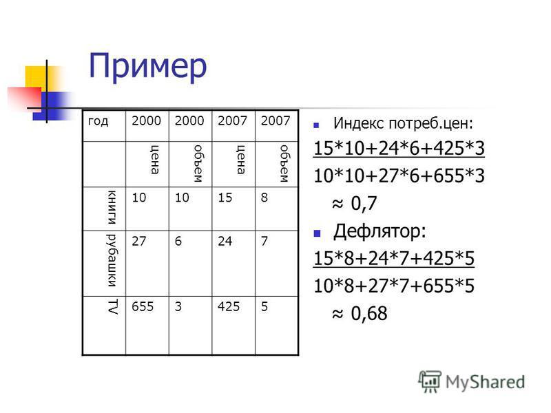 Пример Индекс потреб.цен: 15*10+24*6+425*3 10*10+27*6+655*3 0,7 Дефлятор: 15*8+24*7+425*5 10*8+27*7+655*5 0,68 год 2000 2007 ценаобъемценаобъем книги 10 158 рубашки 276247 TV 65534255