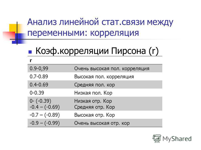 Анализ линейной стат.связи между переменными: корреляция Коэф.корреляции Пирсона (r) r 0.9-0,99Очень высокая пол. корреляция 0.7-0.89Высокая пол. корреляция 0.4-0.69Средняя пол. кор 0-0.39Низкая пол. Кор 0- (-0.39) -0.4 – (-0.69) Низкая отр. Кор Сред