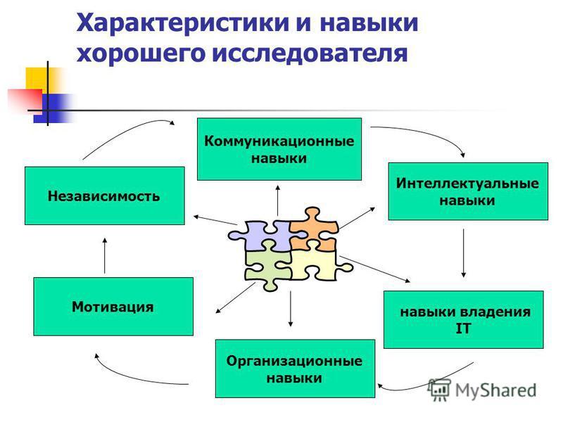 Характеристики и навыки хорошего исследователя Коммуникационные навыки Интеллектуальные навыки навыки владения IT Организационные навыки Мотивация Независимость