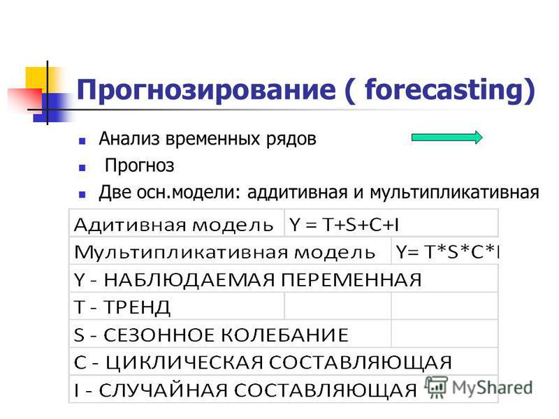 Прогнозирование ( forecasting) Анализ временных рядов Прогноз Две осн.модели: аддитивная и мультипликативная