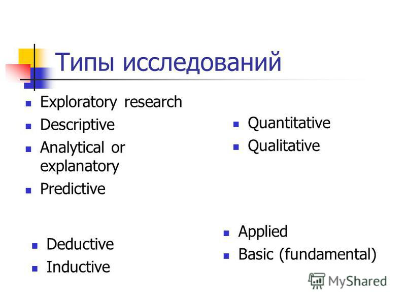 Типы исследований Exploratory research Descriptive Analytical or explanatory Predictive Quantitative Qualitative Applied Basic (fundamental) Deductive Inductive