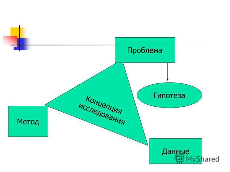 Концепция исследования Метод Данные Проблема Гипотеза