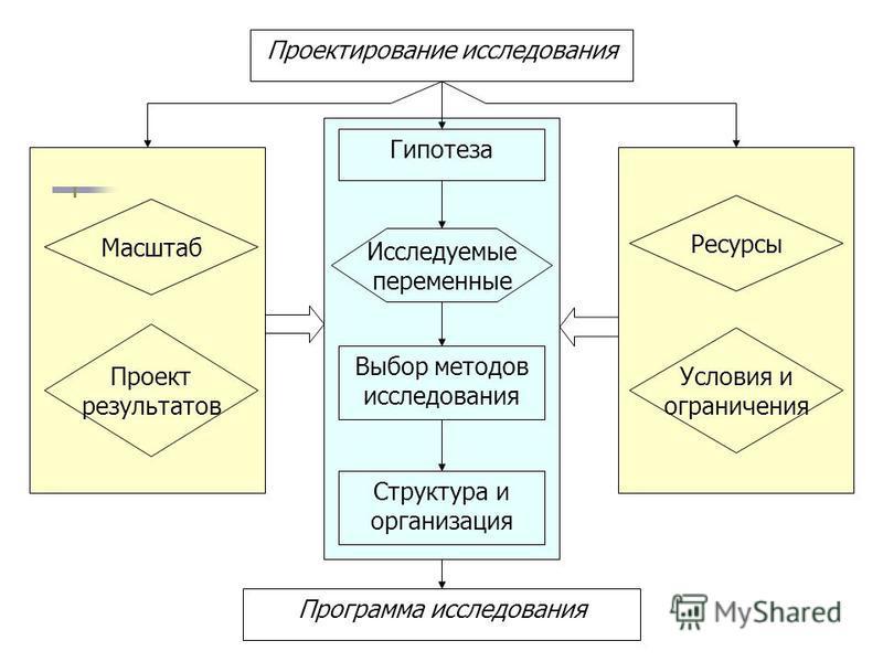 Презентация на тему Методология бизнес исследования Касимовская  65 Проектирование исследования