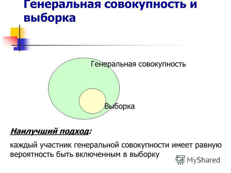 Генеральная совокупность и выборка Наилучший подход: каждый участник генеральной совокупности имеет равную вероятность быть включенным в выборку Генеральная совокупность Выборка