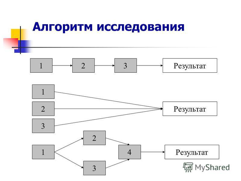 Алгоритм исследования 123Результат 1 2 3 14 3 2