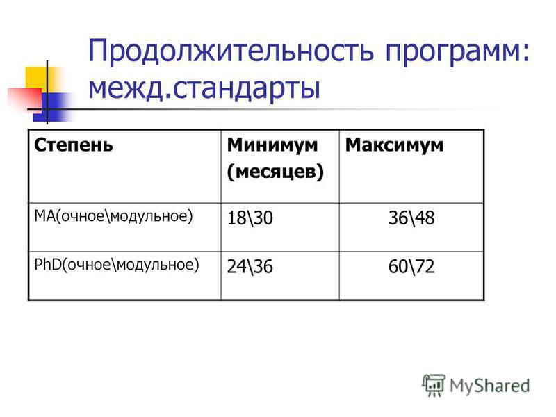 Продолжительность программ: межд.стандарты Степень Минимум (месяцев) Максимум МА(очное\модульное) 18\3036\48 PhD(очное\модульное) 24\3660\72