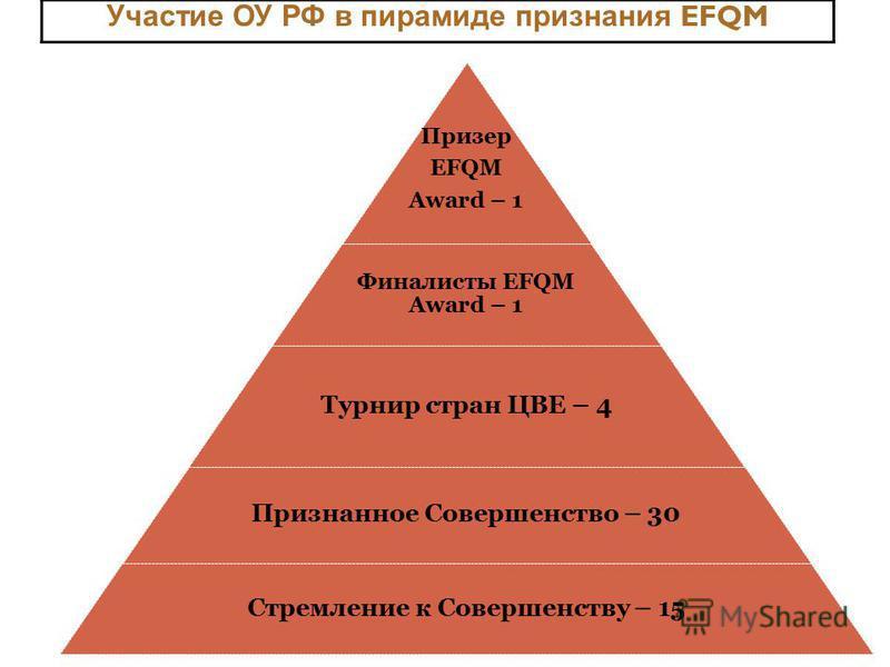 Призер EFQM Award – 1 Финалисты EFQM Award – 1 Турнир стран ЦВЕ – 4 Признанное Совершенство – 30 Стремление к Совершенству – 15 Участие ОУ РФ в пирамиде признания EFQM