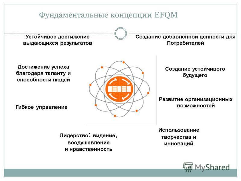Фундаментальные концепции EFQM Устойчивое достижение выдающихся результатов Развитие организационных возможностей Использование творчества и инноваций Лидерство : видение, воодушевление и нравственность Создание добавленной ценности для Потребителей