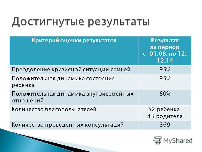 Критерий оценки результатов Результат за период с 01.08. по 12. 12.14 Преодоление кризисной ситуации семьей 95% Положительная динамика состояния ребенка 95% Положительная динамика внутрисемейных отношений 80% Количество благополучателей 52 ребенка, 8