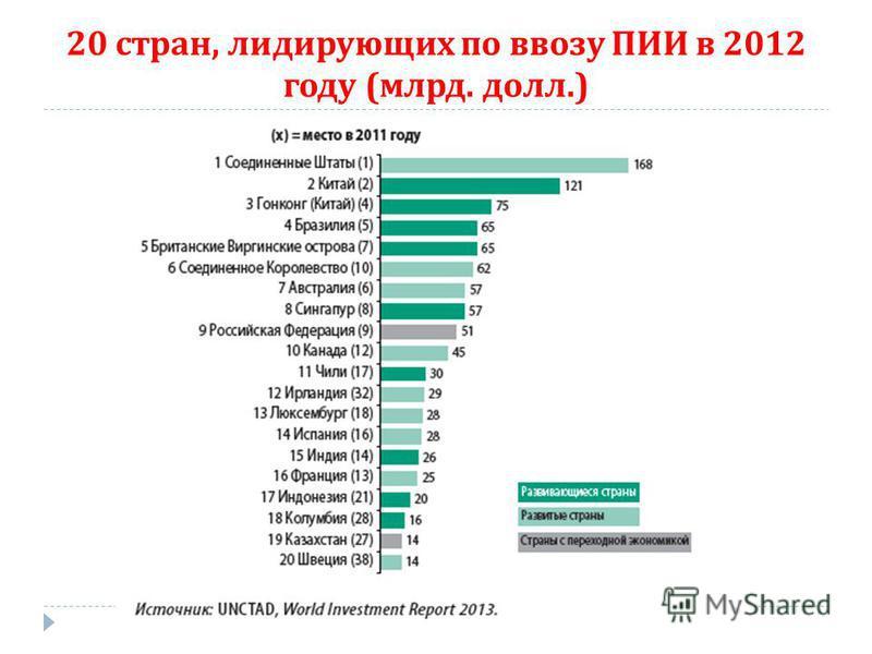 20 стран, лидирующих по ввозу ПИИ в 2012 году ( млрд. долл.)