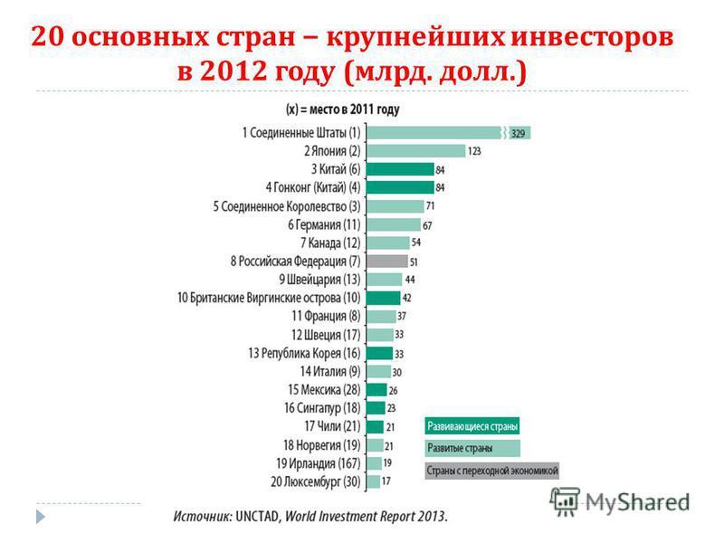 20 основных стран крупнейших инвесторов в 2012 году ( млрд. долл.)