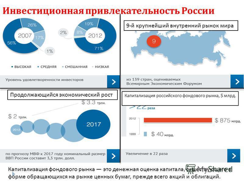 Инвестиционная привлекательность России Капитализация фондового рынка это денежная оценка капитала, существующего в форме обращающихся на рынке ценных бумаг, прежде всего акций и облигаций. 9- й крупнейший внутренний рынок мира Продолжающийся экономи