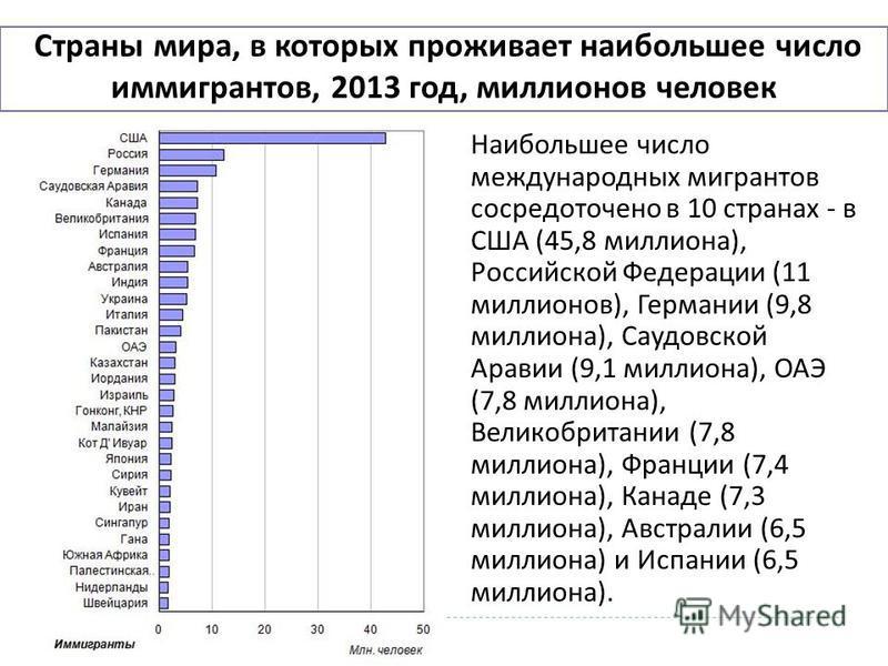 Страны мира, в которых проживает наибольшее число иммигрантов, 2013 год, миллионов человек Наибольшее число международных мигрантов сосредоточено в 10 странах - в США (45,8 миллиона ), Российской Федерации (11 миллионов ), Германии (9,8 миллиона ), С