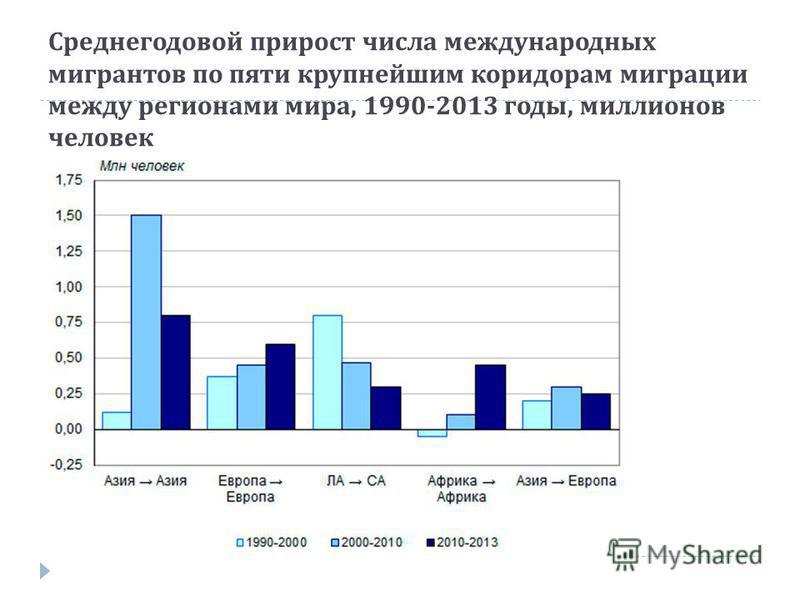 Среднегодовой прирост числа международных мигрантов по пяти крупнейшим коридорам миграции между регионами мира, 1990-2013 годы, миллионов человек