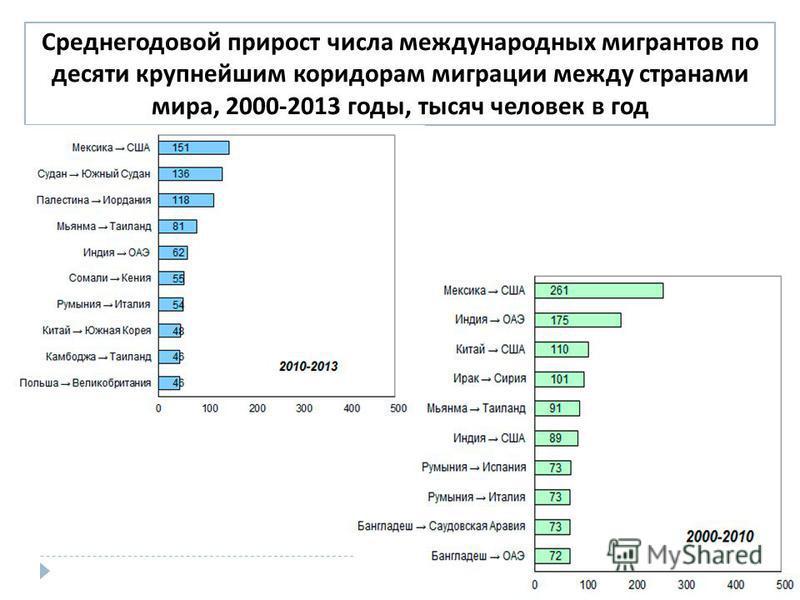 Среднегодовой прирост числа международных мигрантов по десяти крупнейшим коридорам миграции между странами мира, 2000-2013 годы, тысяч человек в год