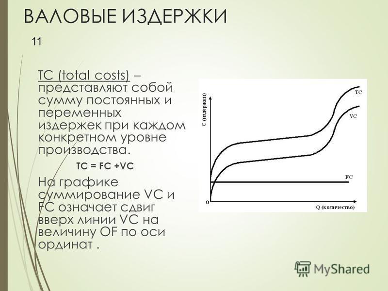 ВАЛОВЫЕ ИЗДЕРЖКИ ТС (total costs) – представляют собой сумму постоянных и переменных издержек при каждом конкретном уровне производства. TC = FC +VC На графике суммирование VC и FC означает сдвиг вверх линии VC на величину OF по оси ординат. 11