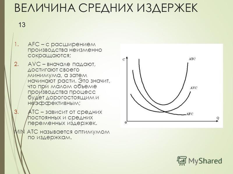 ВЕЛИЧИНА СРЕДНИХ ИЗДЕРЖЕК 1. AFC – с расширением производства неизменно сокращаются; 2. AVC – вначале падают, достигают своего минимума, а затем начинают расти. Это значит, что при малом объеме производства процесс будет дорогостоящим и неэффективным