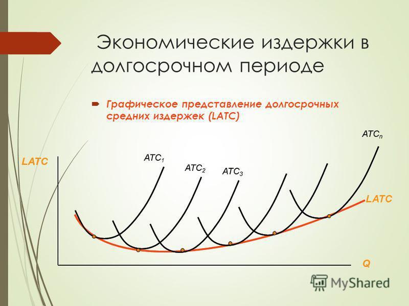 Экономические издержки в долгосрочном периоде Графическое представление долгосрочных средних издержек (LATC) LATC Q ATC 1 ATC 2 ATC 3 ATC n LATC Q ATC 1 ATC 2 ATC 3 ATC n