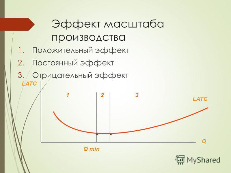 Эффект масштаба производства 1. Положительный эффект 2. Постоянный эффект 3. Отрицательный эффект LATC Q 123 Q min