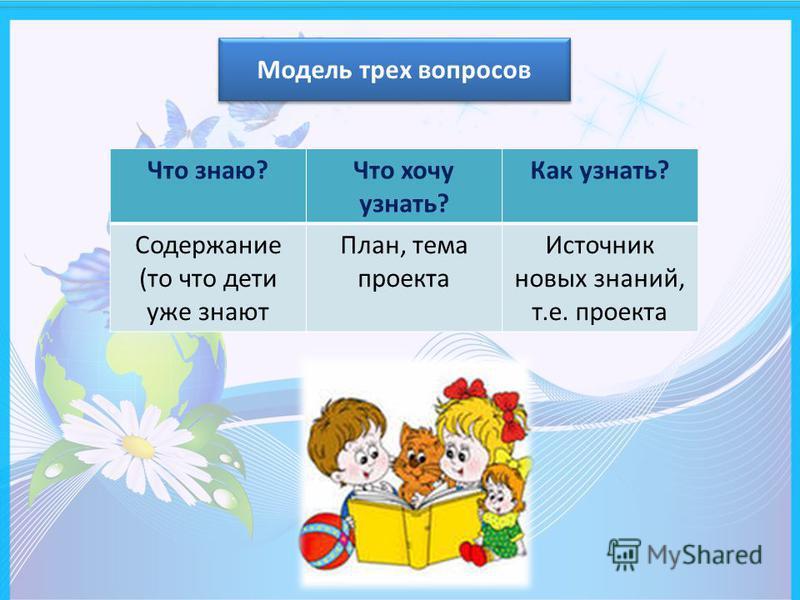 Модель трех вопросов Что знаю?Что хочу узнать? Как узнать? Содержание (то что дети уже знают План, тема проекта Источник новых знаний, т.е. проекта